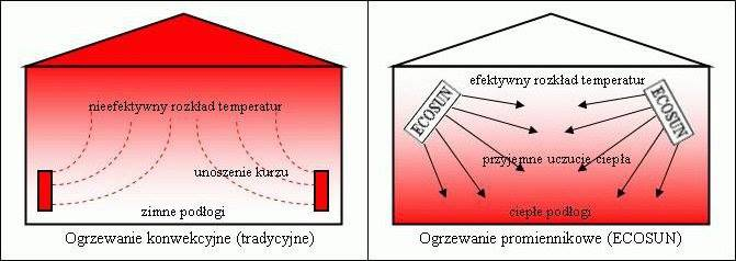 zasada działania promienniow ecosun rotal - Seite Home