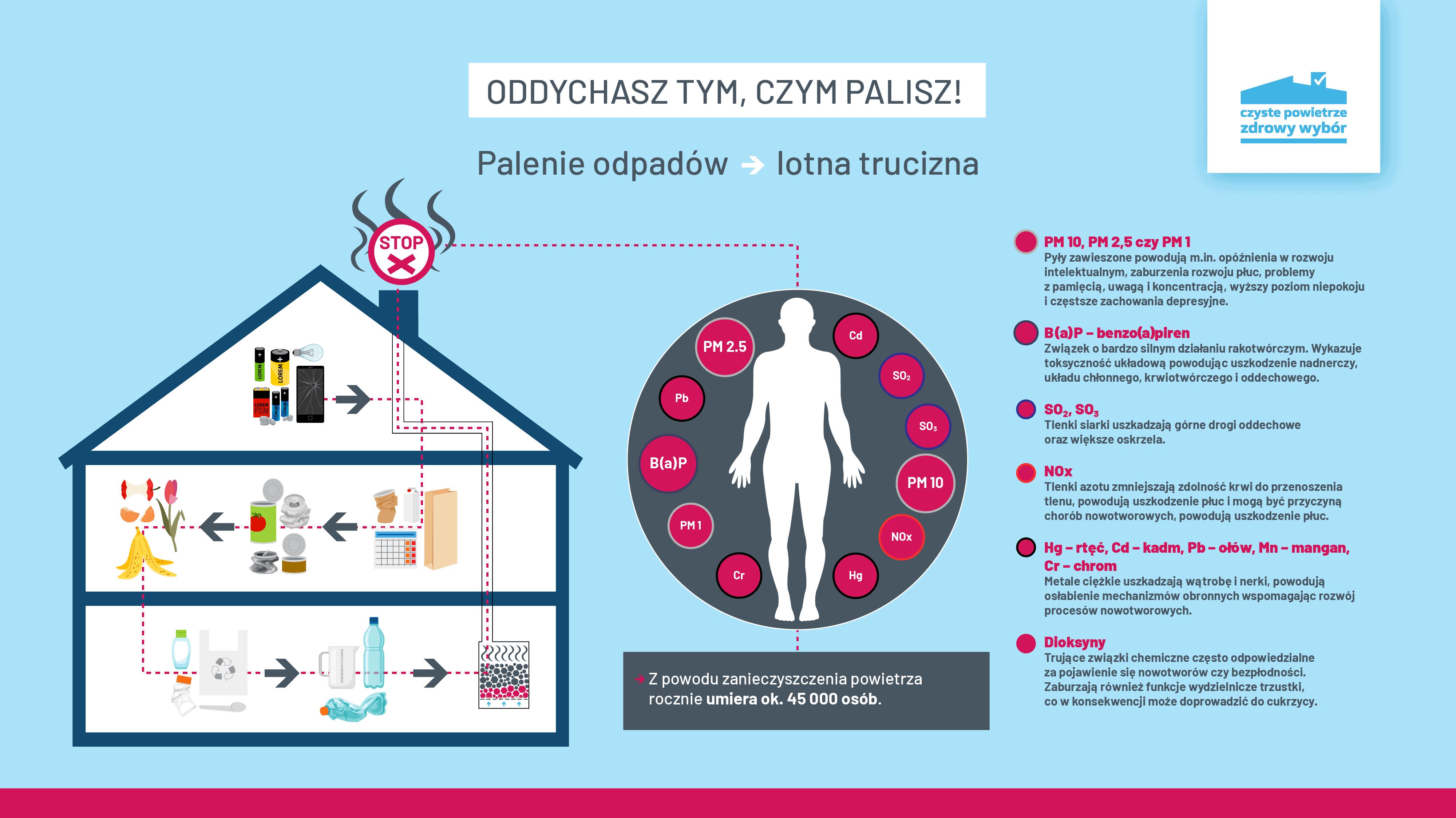 CZP infografika palenie w piecu 03 v1 01 - Dofinansowanie wymiany pieców